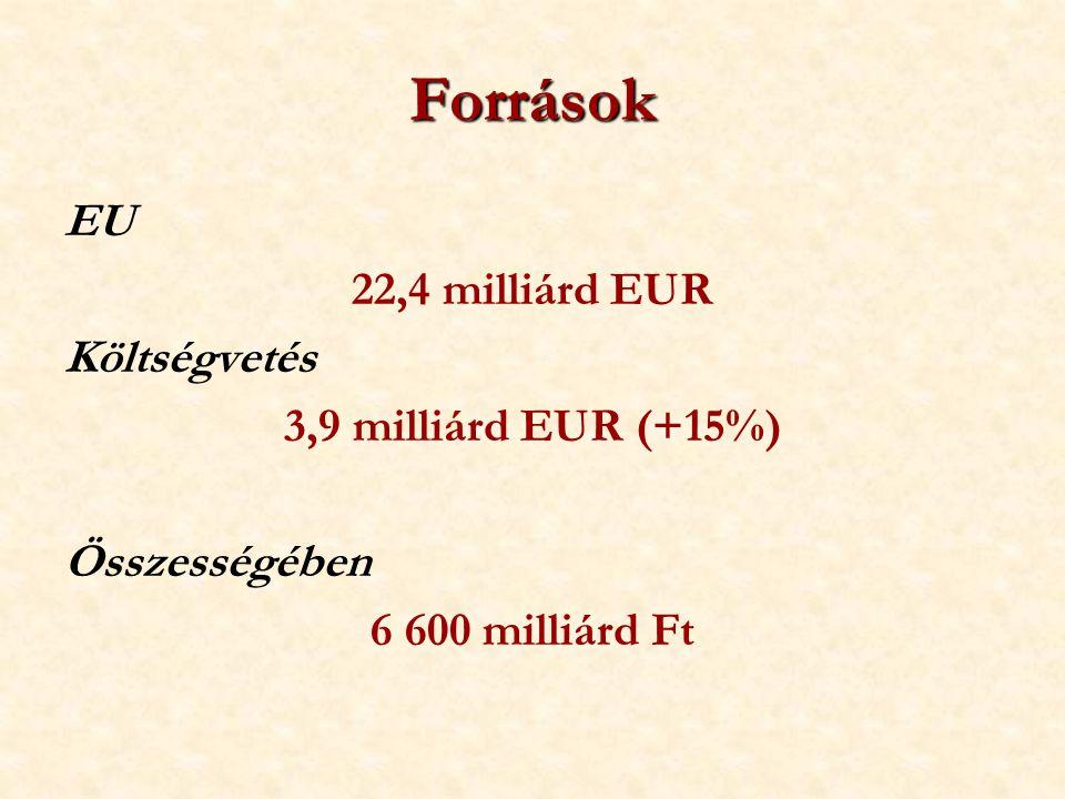 Források EU 22,4 milliárd EUR Költségvetés 3,9 milliárd EUR (+15%) Összességében 6 600 milliárd Ft