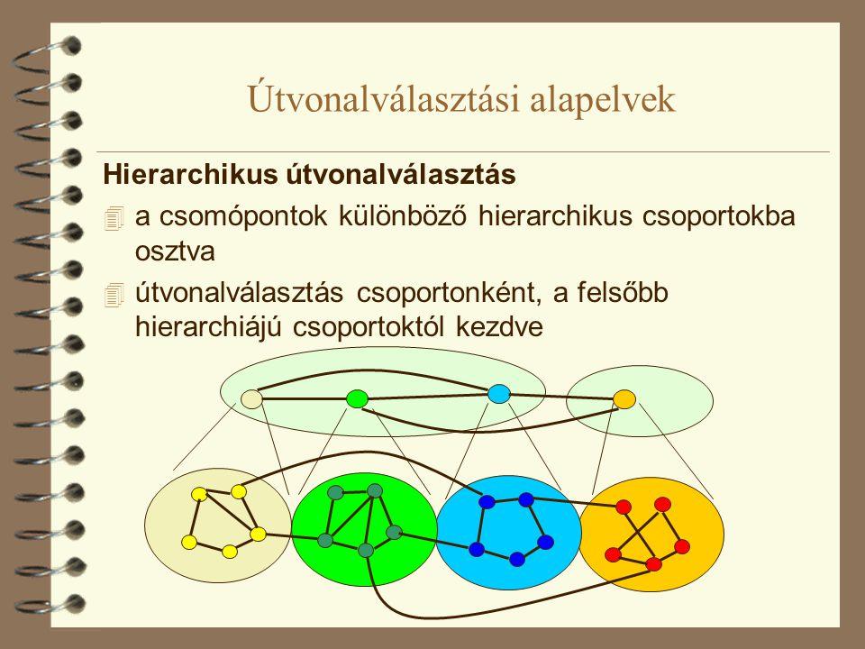 Útvonalválasztási alapelvek Hierarchikus útvonalválasztás  a csomópontok különböző hierarchikus csoportokba osztva  útvonalválasztás csoportonként,