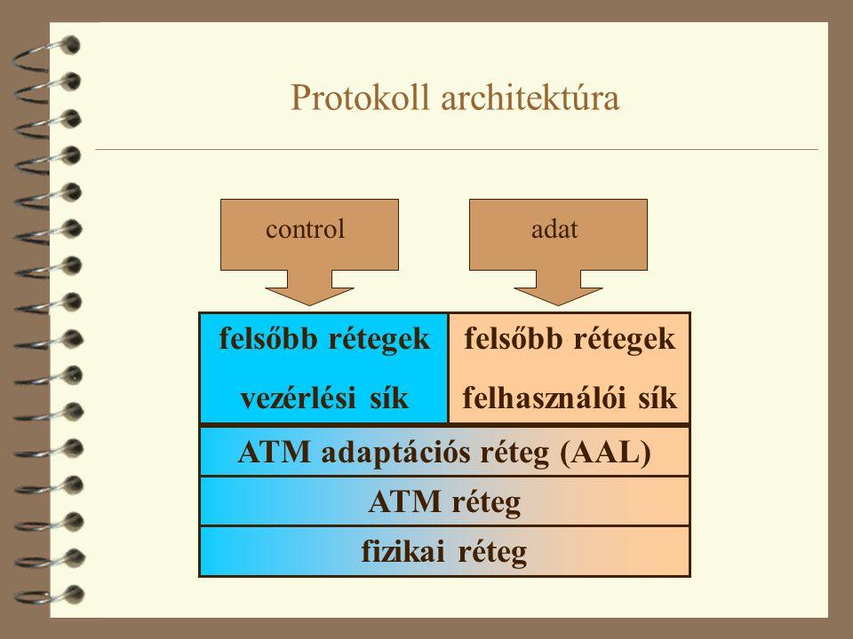 Az egyes rétegek feladatai ATM adaptációs réteg:  átviteli hibák javítása  a felsőbb rétegekből érkező adategységek feldarabolása vagy összeillesztése  időzítési feladatok (ahol szükséges) ATM réteg:  kapcsolatok felépítése, fenntartása, lebontása  ATM cellák továbbítása a hálózatban Fizikai réteg:  a fizikai összeköttetés biztosítása  tipikusan SDH/SONET, vezetéknélküli (pl.
