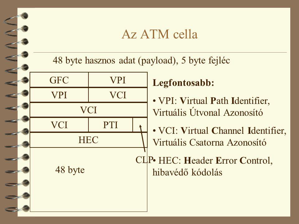 Az ATM cella GFCVPI VCI PTI CLP HEC 48 byte hasznos adat (payload), 5 byte fejléc 48 byte Legfontosabb: • VPI: Virtual Path Identifier, Virtuális Útvo