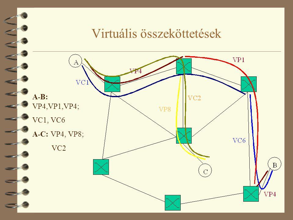 Kapcsolatok típusai Állandó összeköttetések (Permanent Virtual Channel, PVC, Permanent Virtual Path, PVP) 4 manuálisan felépített és fenntartott, manuálisan konfigurált, a rendszer üzemeltetője által lebontott kapcsolat 4 lebontásig folyamatosan fennáll 4 hasznos ha hosszú idejű, állandó kapcsolatra van szükség 4 pl.