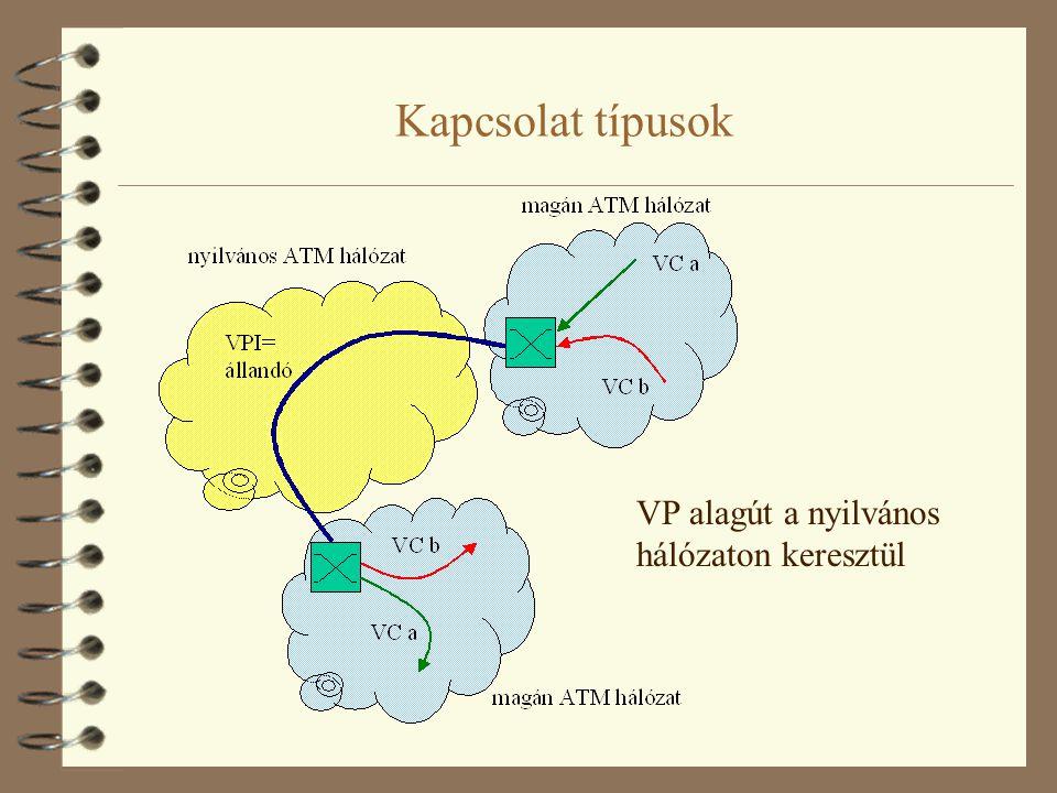 Az ATM kapcsolás 4 ATM kapcsolókban táblázatok 4 a táblázatokban bemeneti port, VPI, VCI összerendelések 4 a kapcsoló a táblázat alapján eldönti, hogy adott bemeneti porton érkező, adott VPI, VCI azonosítójú cellát melyik kimenetre kell küldenie 4 a cella VPI, VCI mezőit a táblázatnak megfelelően átírja 4 a VP kapcsolók érintetlenül hagyják a VCI mezőt, illetve a kapcsolás is csak a VPI alapján történik 4 a VC kapcsolók mindkét mezőt megváltoztatják, illetve mindkét mezőt figyelembe veszik a kapcsolásnál