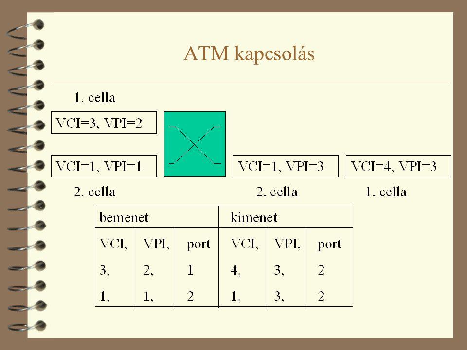 Az ATM kapcsolás