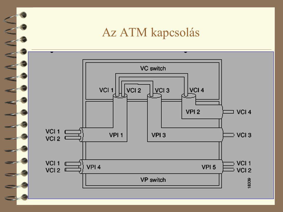ATM szolgáltatási osztályok Állandó bitsebességű (Constant Bit-Rate, CBR) kapcsolatok  a forrás állandó sebességgel generálja adatait  áramkörkapcsolt átvitel emulálására szolgál (pl.