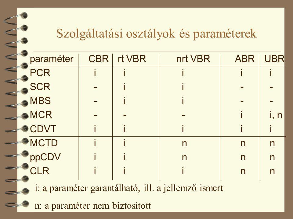 Szolgáltatási osztályok és paraméterek paraméterCBRrt VBRnrt VBRABRUBR PCR i i i i i SCR - i i - - MBS - i i - - MCR - - - i i, n CDVT i i i i i MCTD