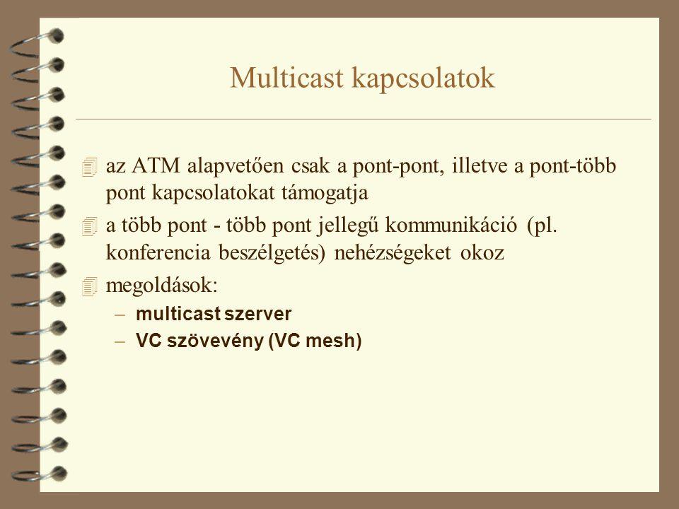 Multicast kapcsolatok Multicast szerver  a kommunikációban résztvevő pont-pont kapcsolatot épít fel a szerverrel  a szerver pont-több pont kapcsolatot épít fel a csoport tagjaival  az egyes állomások adata a szerveren keresztül jut el a többi állomásig  a szerver a küldő állomásnak nem továbbítja az adatot  hátrány: túlzottan központosított, a szerver gyorsasága határozza meg a kapcsolat minőségét, hibája esetén a multicast lehetetlenné válik