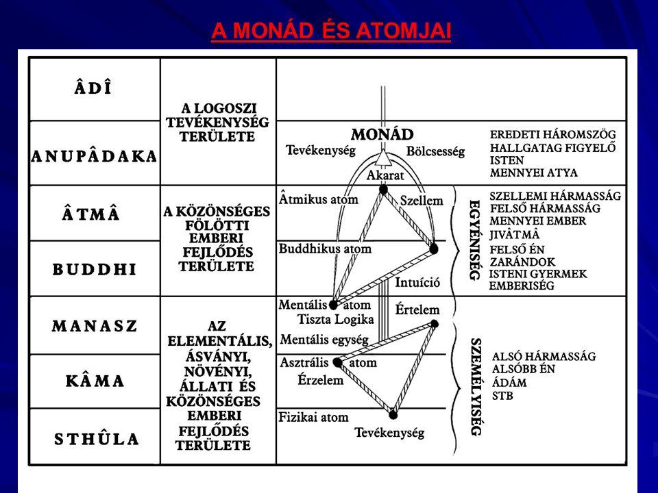 A MONÁD ÉS ATOMJAI