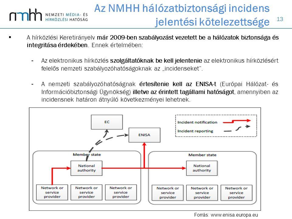 13 Az NMHH hálózatbiztonsági incidens jelentési kötelezettsége  A hírközlési Keretirányelv már 2009-ben szabályozást vezetett be a hálózatok biztonsága és integritása érdekében.