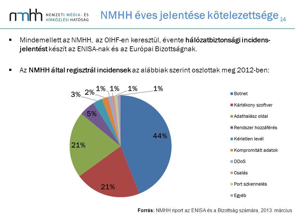 14  Mindemellett az NMHH, az OIHF-en keresztül, évente hálózatbiztonsági incidens- jelentést készít az ENISA-nak és az Európai Bizottságnak.