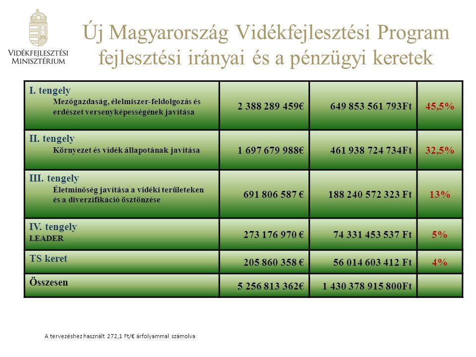 Új Magyarország Vidékfejlesztési Program fejlesztési irányai és a pénzügyi keretek I.