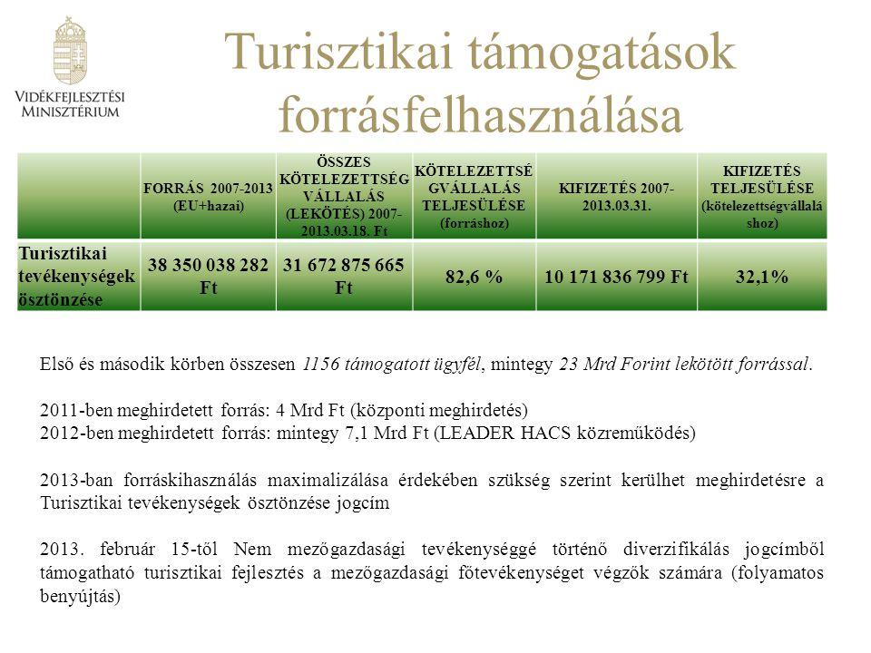 Turisztikai támogatások forrásfelhasználása FORRÁS 2007-2013 (EU+hazai) ÖSSZES KÖTELEZETTSÉG VÁLLALÁS (LEKÖTÉS) 2007- 2013.03.18.