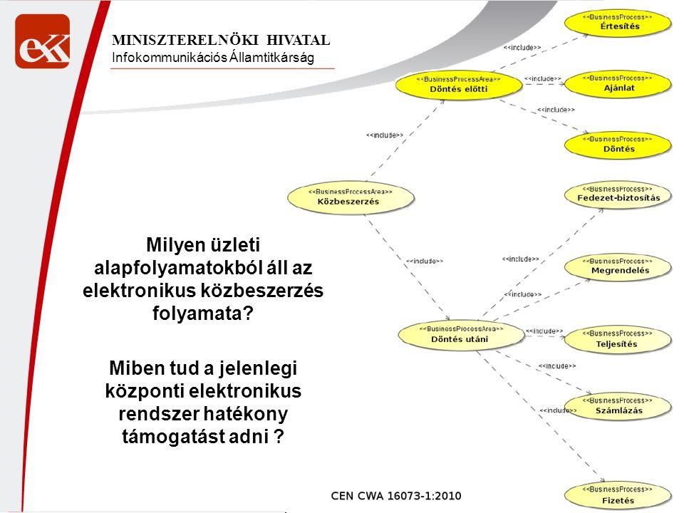 Infokommunikációs Államtitkárság MINISZTERELNÖKI HIVATAL Milyen üzleti alapfolyamatokból áll az elektronikus közbeszerzés folyamata? Miben tud a jelen