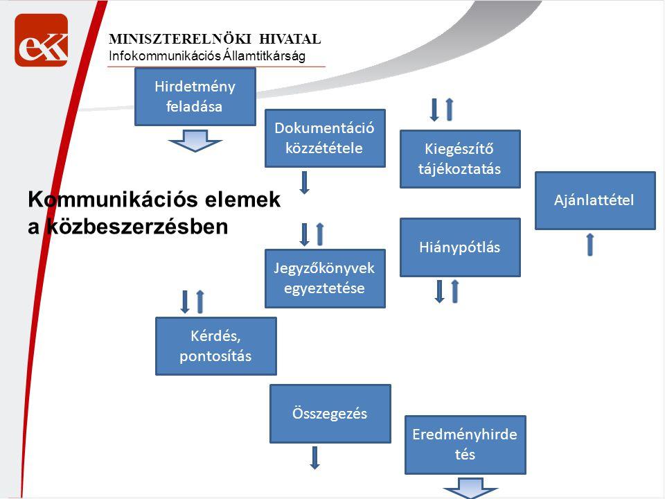 Infokommunikációs Államtitkárság MINISZTERELNÖKI HIVATAL Hirdetmény feladása Dokumentáció közzététele Kiegészítő tájékoztatás Ajánlattétel Hiánypótlás