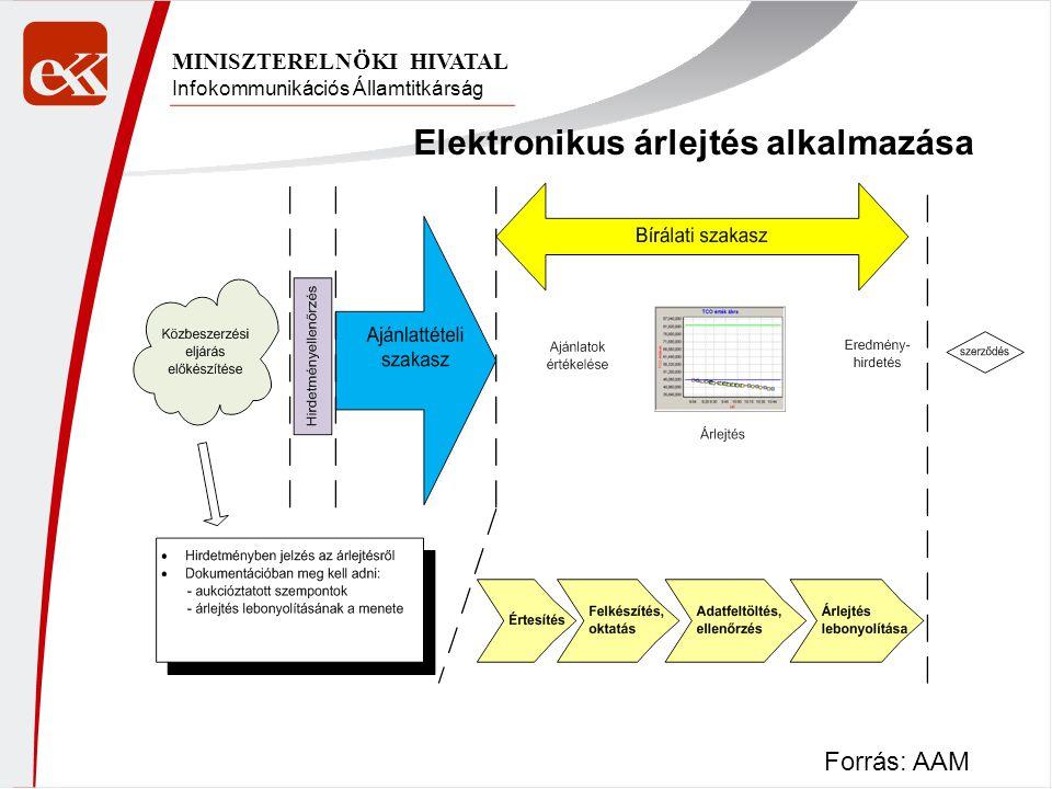 Infokommunikációs Államtitkárság MINISZTERELNÖKI HIVATAL Elektronikus árlejtés alkalmazása Forrás: AAM