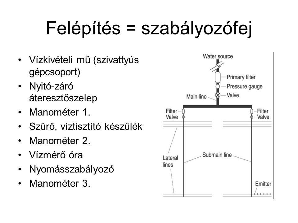 Felépítés = szabályozófej •Vízkivételi mű (szivattyús gépcsoport) •Nyitó-záró áteresztőszelep •Manométer 1. •Szűrő, víztisztító készülék •Manométer 2.