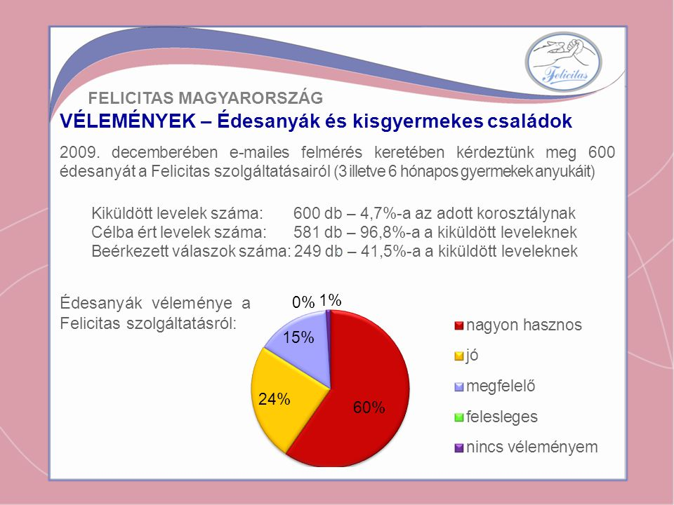 VÉLEMÉNYEK – Édesanyák és kisgyermekes családok Édesanyák véleménye a Felicitas szolgáltatásról: FELICITAS MAGYARORSZÁG 2009. decemberében e-mailes fe
