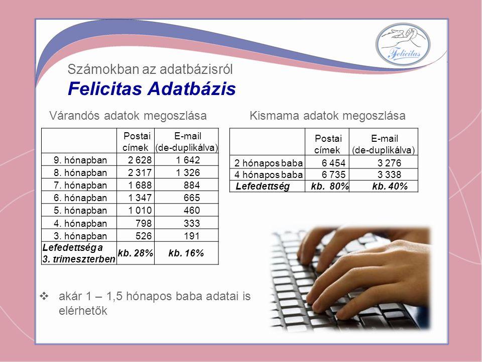 Várandós adatok megoszlása Számokban az adatbázisról Felicitas Adatbázis Postai címek E-mail (de-duplikálva) 9. hónapban 2 628 1 642 8. hónapban 2 317