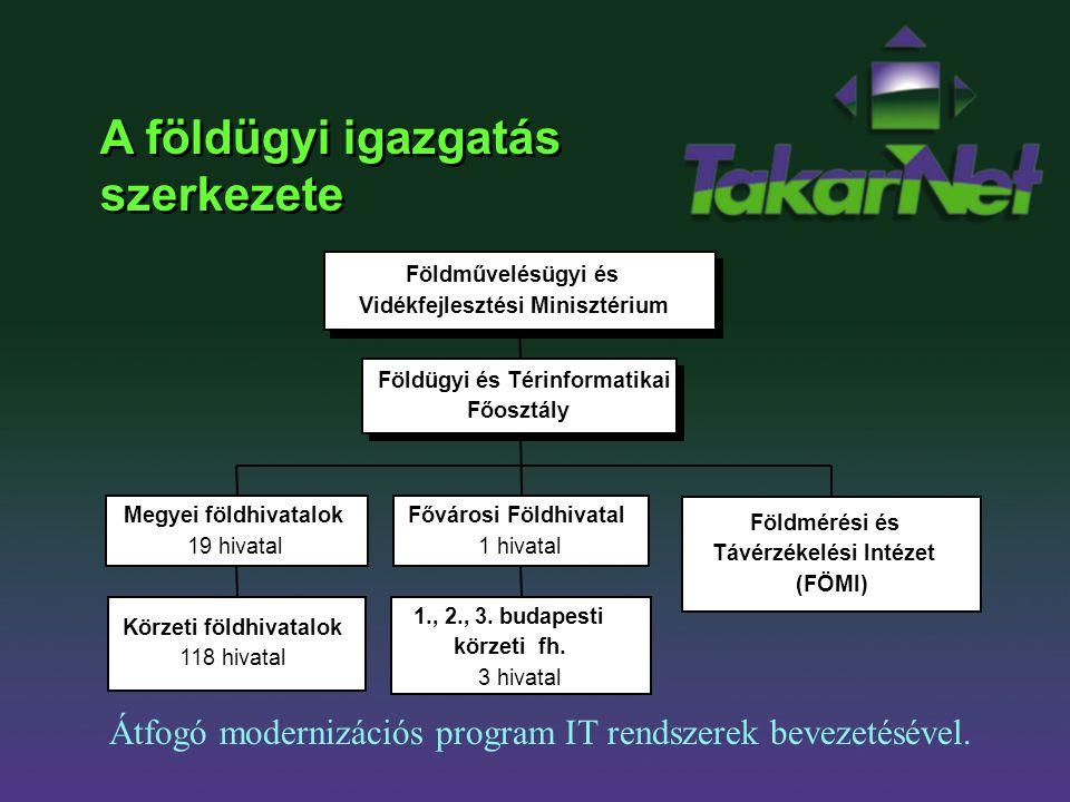 A földügyi igazgatás szerkezete Átfogó modernizációs program IT rendszerek bevezetésével. Földművelésügyi és Vidékfejlesztési Minisztérium Megyei föld
