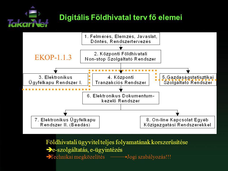 Digitális Földhivatal terv fő elemei Földhivatali ügyvitel teljes folyamatának korszerűsítése  e-szolgáltatás, e-ügyintézés  Technikai megközelítés