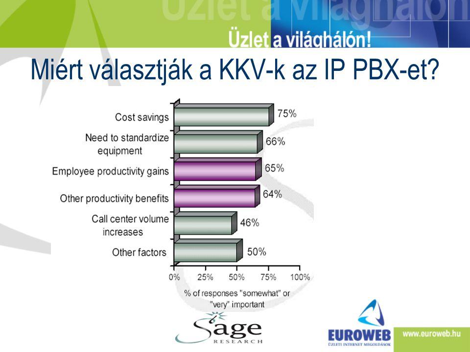 Miért választják a KKV-k az IP PBX-et?