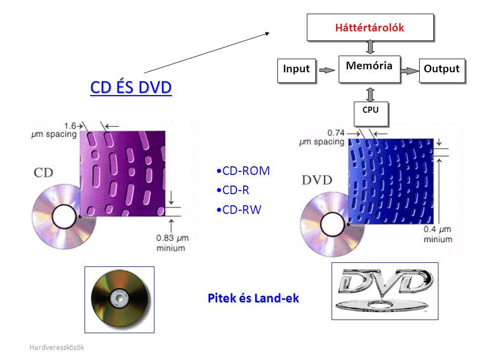 Hardvereszközök CD ÉS DVD •CD-ROM •CD-R •CD-RW Pitek és Land-ek CPU Memória Input Háttértárolók Output