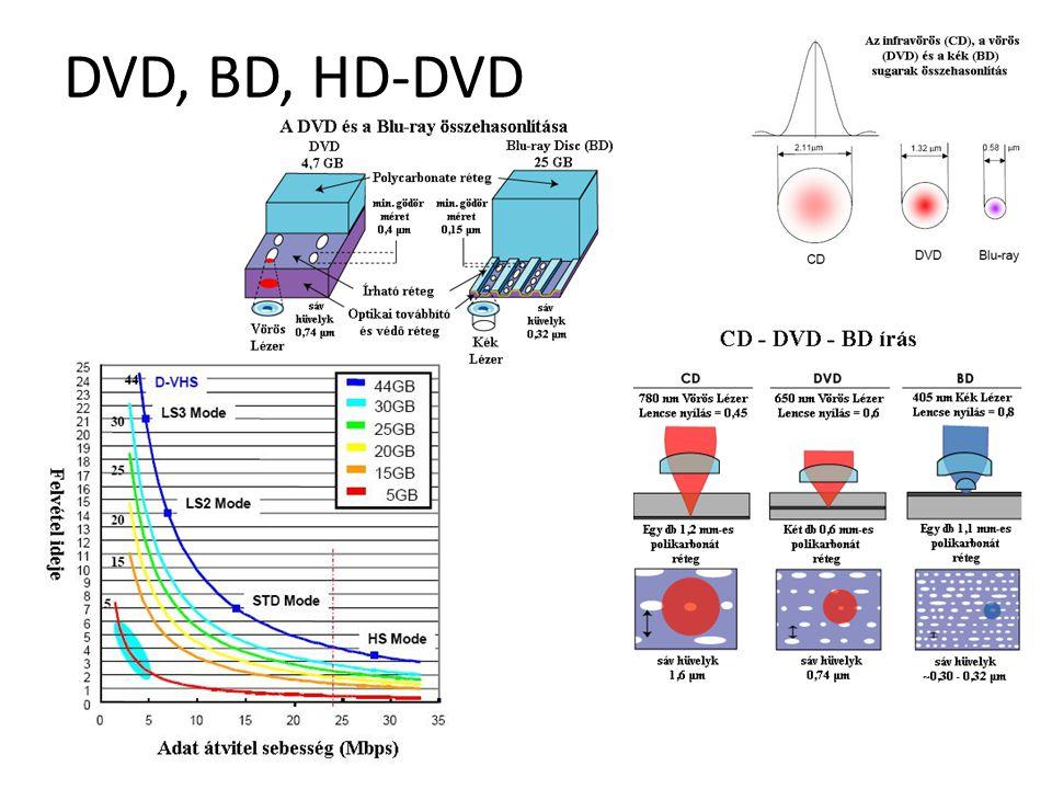 Hardvereszközök DVD, BD, HD-DVD