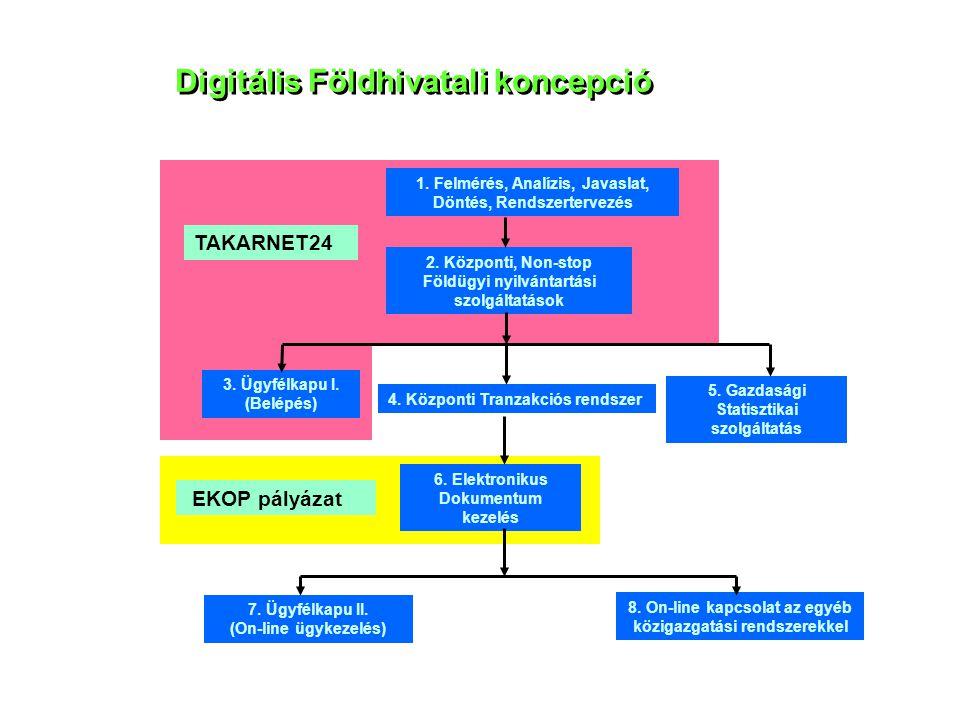 Digitális Földhivatali koncepció 1. Felmérés, Analízis, Javaslat, Döntés, Rendszertervezés 2. Központi, Non-stop Földügyi nyilvántartási szolgáltatáso