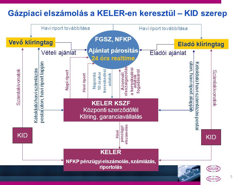 5 FGSZ, NFKP Ajánlat párosítás 24 óra realtime Vevő klíringtag Eladó klíringtag KELER KSZF Központi szerződőfél Klíring, garanciavállalás Vételi ajánl