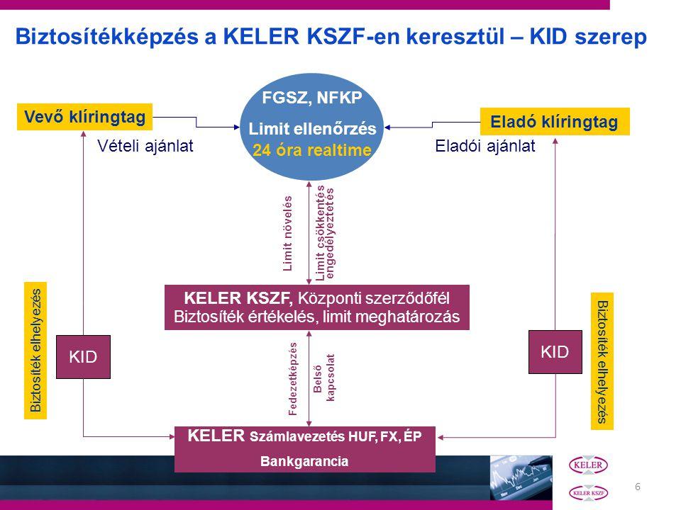 6 FGSZ, NFKP Limit ellenőrzés 24 óra realtime Vevő klíringtag Eladó klíringtag KELER KSZF, Központi szerződőfél Biztosíték értékelés, limit meghatároz