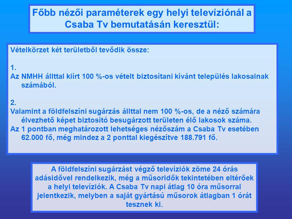 Főbb nézői paraméterek egy helyi televíziónál a Csaba Tv bemutatásán keresztül: Vételkörzet két területből tevődik össze: 1.