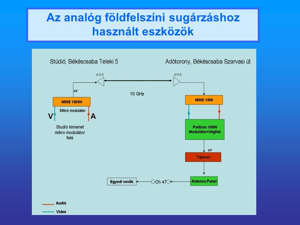 Az analóg földfelszíni sugárzáshoz használt eszközök AV