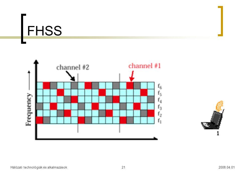 Hálózati technológiák és alkalmazások2008.04.0121 FHSS