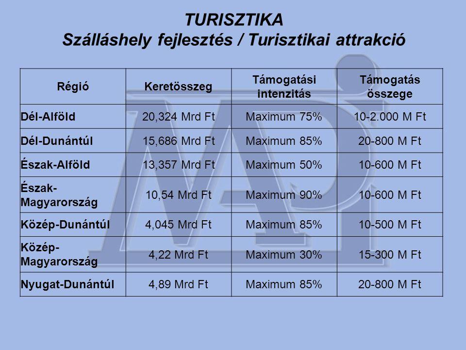 TURISZTIKA Szálláshely fejlesztés / Turisztikai attrakció RégióKeretösszeg Támogatási intenzitás Támogatás összege Dél-Alföld20,324 Mrd FtMaximum 75%10-2.000 M Ft Dél-Dunántúl15,686 Mrd FtMaximum 85%20-800 M Ft Észak-Alföld13,357 Mrd FtMaximum 50%10-600 M Ft Észak- Magyarország 10,54 Mrd FtMaximum 90%10-600 M Ft Közép-Dunántúl4,045 Mrd FtMaximum 85%10-500 M Ft Közép- Magyarország 4,22 Mrd FtMaximum 30%15-300 M Ft Nyugat-Dunántúl4,89 Mrd FtMaximum 85%20-800 M Ft