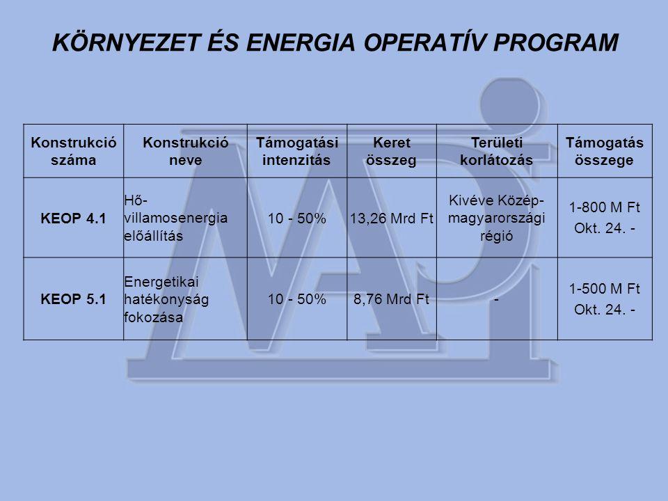 KÖRNYEZET ÉS ENERGIA OPERATÍV PROGRAM Konstrukció száma Konstrukció neve Támogatási intenzitás Keret összeg Területi korlátozás Támogatás összege KEOP 4.1 Hő- villamosenergia előállítás 10 - 50%13,26 Mrd Ft Kivéve Közép- magyarországi régió 1-800 M Ft Okt.