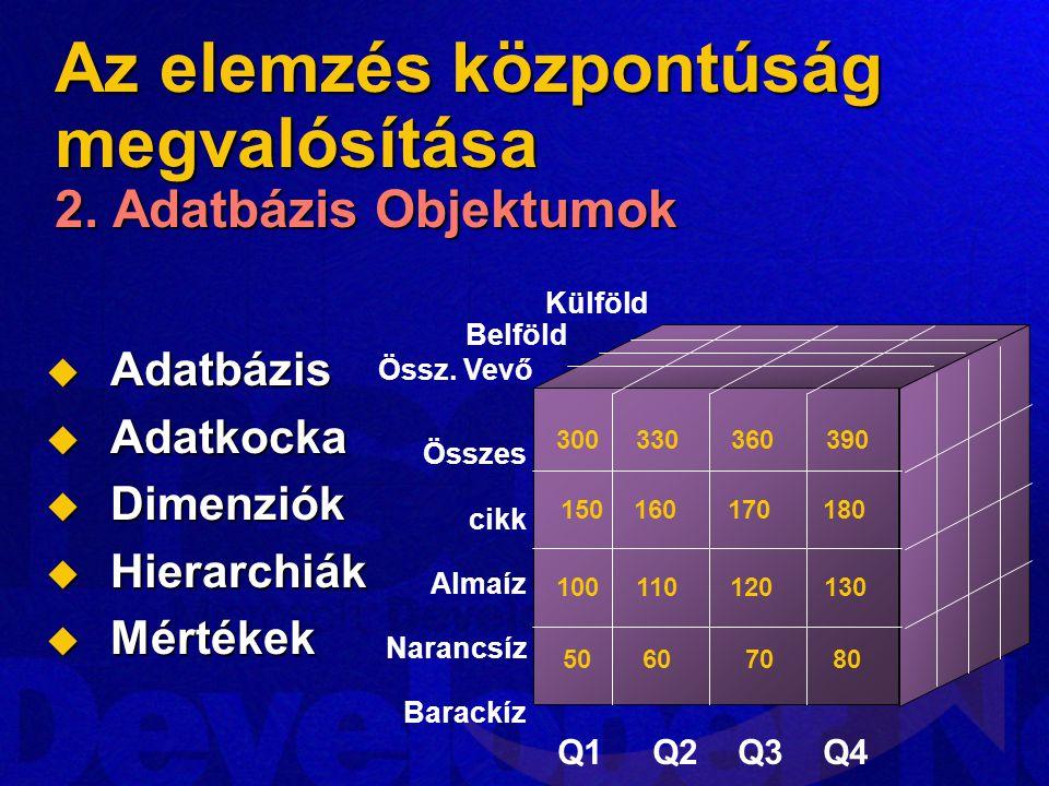 Az elemzés központúság megvalósítása 2. Adatbázis Objektumok  Adatbázis  Adatkocka  Dimenziók  Hierarchiák  Mértékek Összes cikk Almaíz Narancsíz