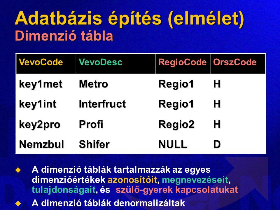 VevoCodeVevoDescRegioCodeOrszCode key1metMetroRegio1H key1intInterfructRegio1H key2proProfiRegio2H NemzbulShiferNULLD Adatbázis építés (elmélet) Dimenzió tábla   A dimenzió táblák tartalmazzák az egyes dimenzióértékek azonosítóit, megnevezéseit, tulajdonságait, és szülő-gyerek kapcsolatukat   A dimenzió táblák denormalizáltak