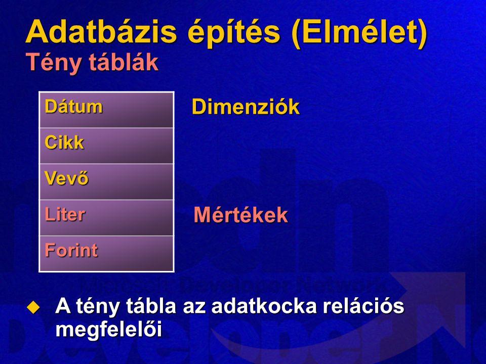 Adatbázis építés (Elmélet) Tény táblák Dátum Cikk Vevő Liter Forint Dimenziók Mértékek  A tény tábla az adatkocka relációs megfelelői