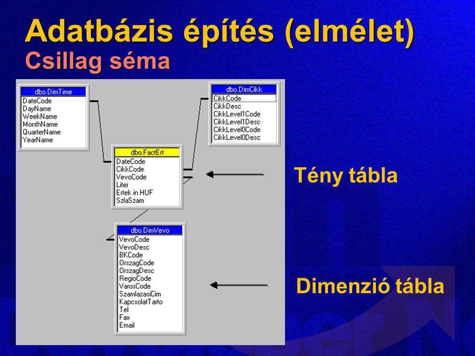 Tény tábla Dimenzió tábla Adatbázis építés (elmélet) Csillag séma