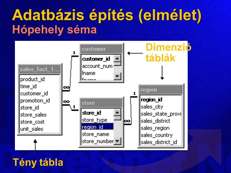 Tény tábla Dimenzió táblák Adatbázis építés (elmélet) Hópehely séma
