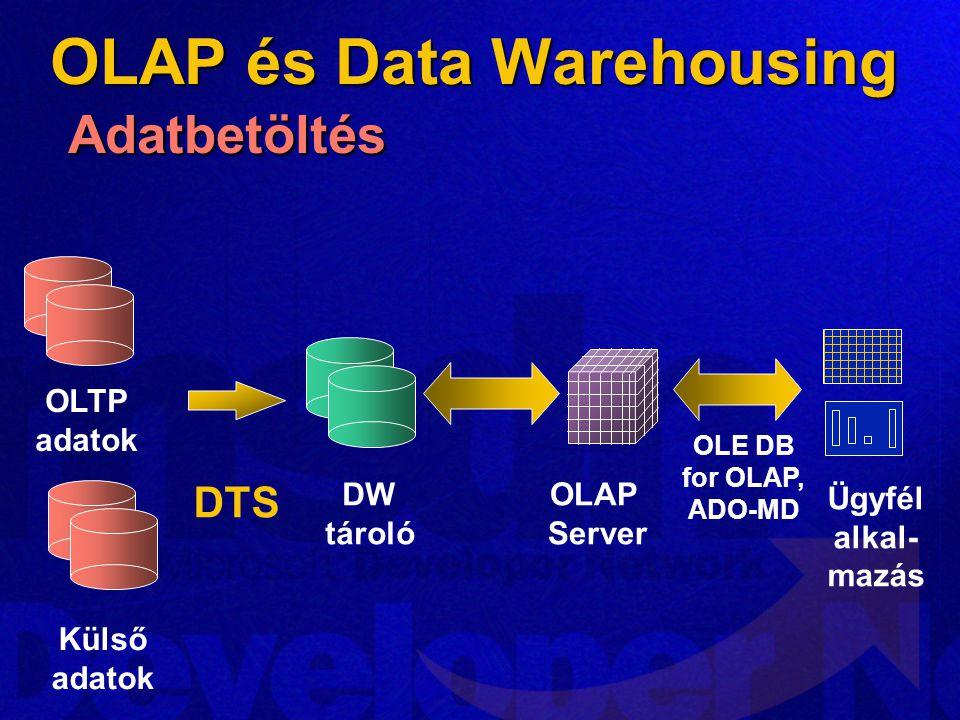OLAP és Data Warehousing Adatbetöltés OLTP adatok DTS DW tároló OLAP Server Ügyfél alkal- mazás OLE DB for OLAP, ADO-MD Külső adatok