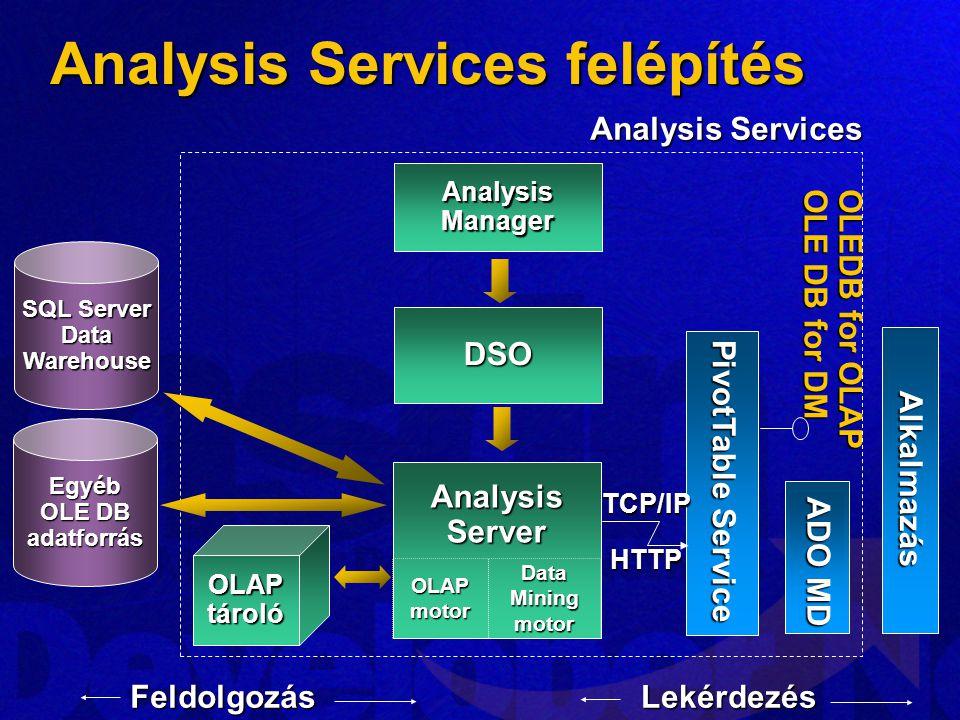 Analysis Services felépítés AnalysisServer OLAPtároló Alkalmazás ADO MD OLEDB for OLAP OLE DB for DM Analysis Services FeldolgozásLekérdezés Analysis