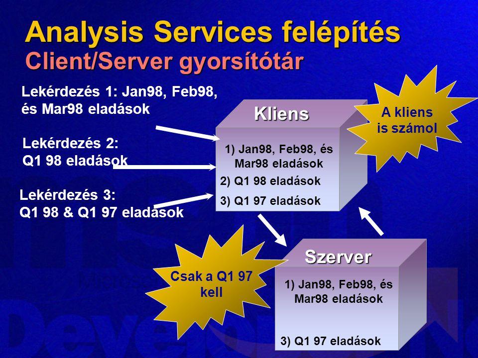 Analysis Services felépítés Client/Server gyorsítótár 1) Jan98, Feb98, és Mar98 eladások Lekérdezés 1: Jan98, Feb98, és Mar98 eladásokKliens Szerver 2) Q1 98 eladások 3) Q1 97 eladások 1) Jan98, Feb98, és Mar98 eladások 3) Q1 97 eladások Lekérdezés 2: Q1 98 eladások Lekérdezés 3: Q1 98 & Q1 97 eladások A kliens is számol Csak a Q1 97 kell