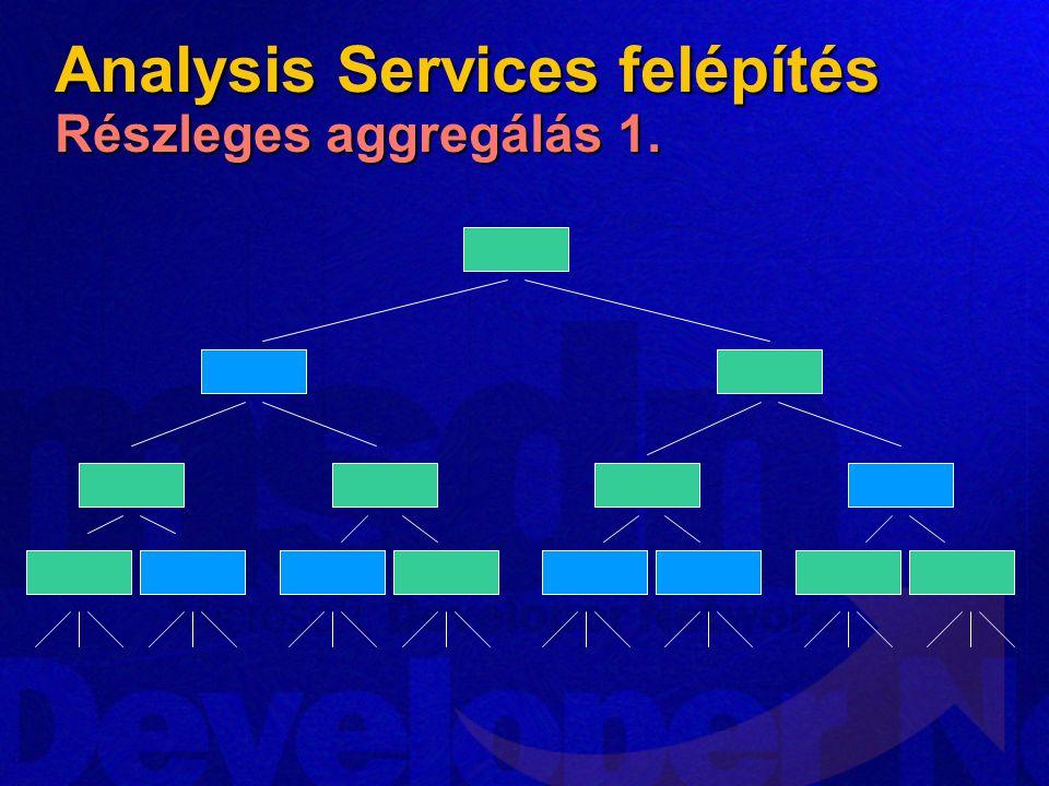 Analysis Services felépítés Részleges aggregálás 1.