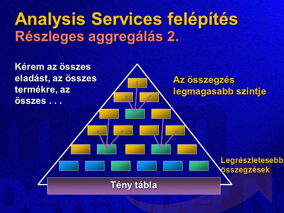 Analysis Services felépítés Részleges aggregálás 2. Tény tábla Kérem az összes eladást, az összes termékre, az összes... Legrészletesebb összegzések A