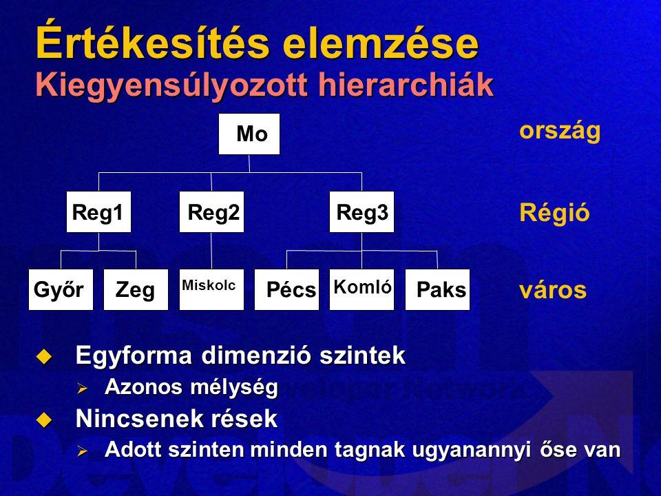 Értékesítés elemzése Kiegyensúlyozott hierarchiák  Egyforma dimenzió szintek  Azonos mélység  Nincsenek rések  Adott szinten minden tagnak ugyanannyi őse van GyőrZeg Reg1 Miskolc Reg2 Pécs Komló Paks Reg3 Mo ország Régió város