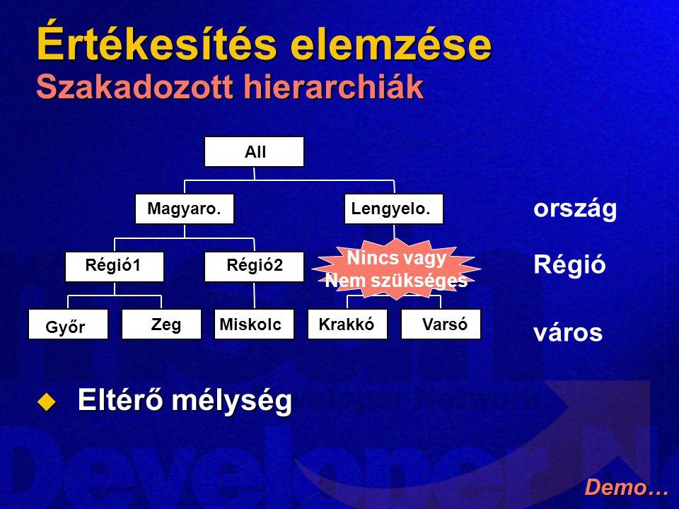 Értékesítés elemzése Szakadozott hierarchiák  Eltérő mélység Győr Zeg Régió1 Miskolc Régió2 Magyaro. KrakkóVarsó Lengyelo. All ország Régió város Nin