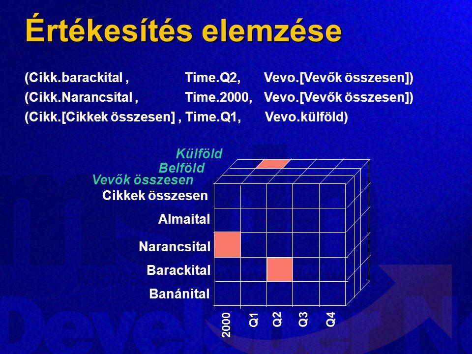 Narancsital Barackital Banánital Külföld Vevők összesen Belföld 2000 Q1 Q2 (Cikk.barackital, Time.Q2, Vevo.[Vevők összesen]) (Cikk.Narancsital, Time.2000, Vevo.[Vevők összesen]) (Cikk.[Cikkek összesen], Time.Q1, Vevo.külföld) Almaital Cikkek összesen Q3Q4 Értékesítés elemzése