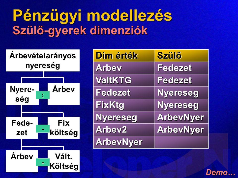 Pénzügyi modellezés Szülő-gyerek dimenziók Dim érték Szülő ArbevFedezet ValtKTGFedezet FedezetNyereseg FixKtgNyereseg NyeresegArbevNyer Arbev2ArbevNyer ArbevNyer Demo…Árbevételarányosnyereség Nyere-ségÁrbev Fede-zetFixköltség ÁrbevVált.Költség: - -