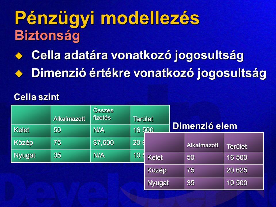 Pénzügyi modellezés Biztonság  Cella adatára vonatkozó jogosultság  Dimenzió értékre vonatkozó jogosultság 10 500 20 625 16 500 Terület N/A35Nyugat $7,60075Közép N/A50Kelet ÖsszesfizetésAlkalmazott Cella szint 10 500 20 625 16 500 Terület 35Nyugat 75Közép 50Kelet Alkalmazott Dimenzió elem