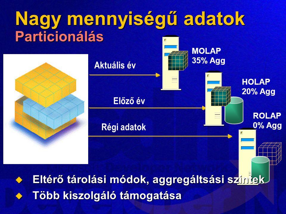Nagy mennyiségű adatok Particionálás Aktuális év Régi adatok Előző év MOLAP 35% Agg ROLAP 0% Agg HOLAP 20% Agg  Eltérő tárolási módok, aggregáltsási szintek  Több kiszolgáló támogatása